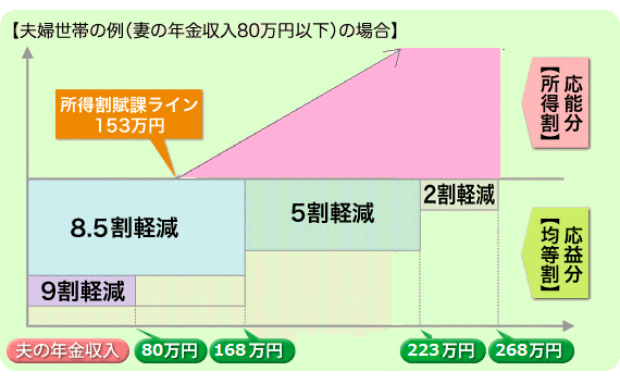 平成30年度の夫婦生態の例(妻の年金収入80万円以下)の場合